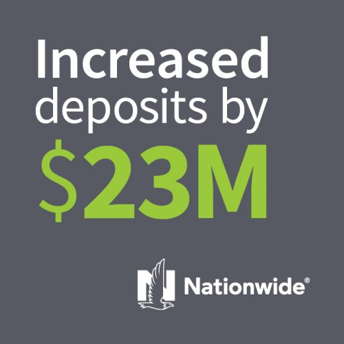 Nationwide Bank: Increased Deposits By $23M