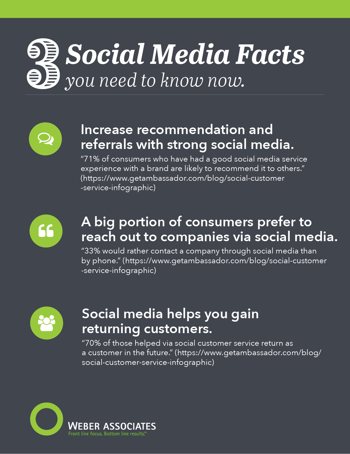 Social Media facts that are interesting.