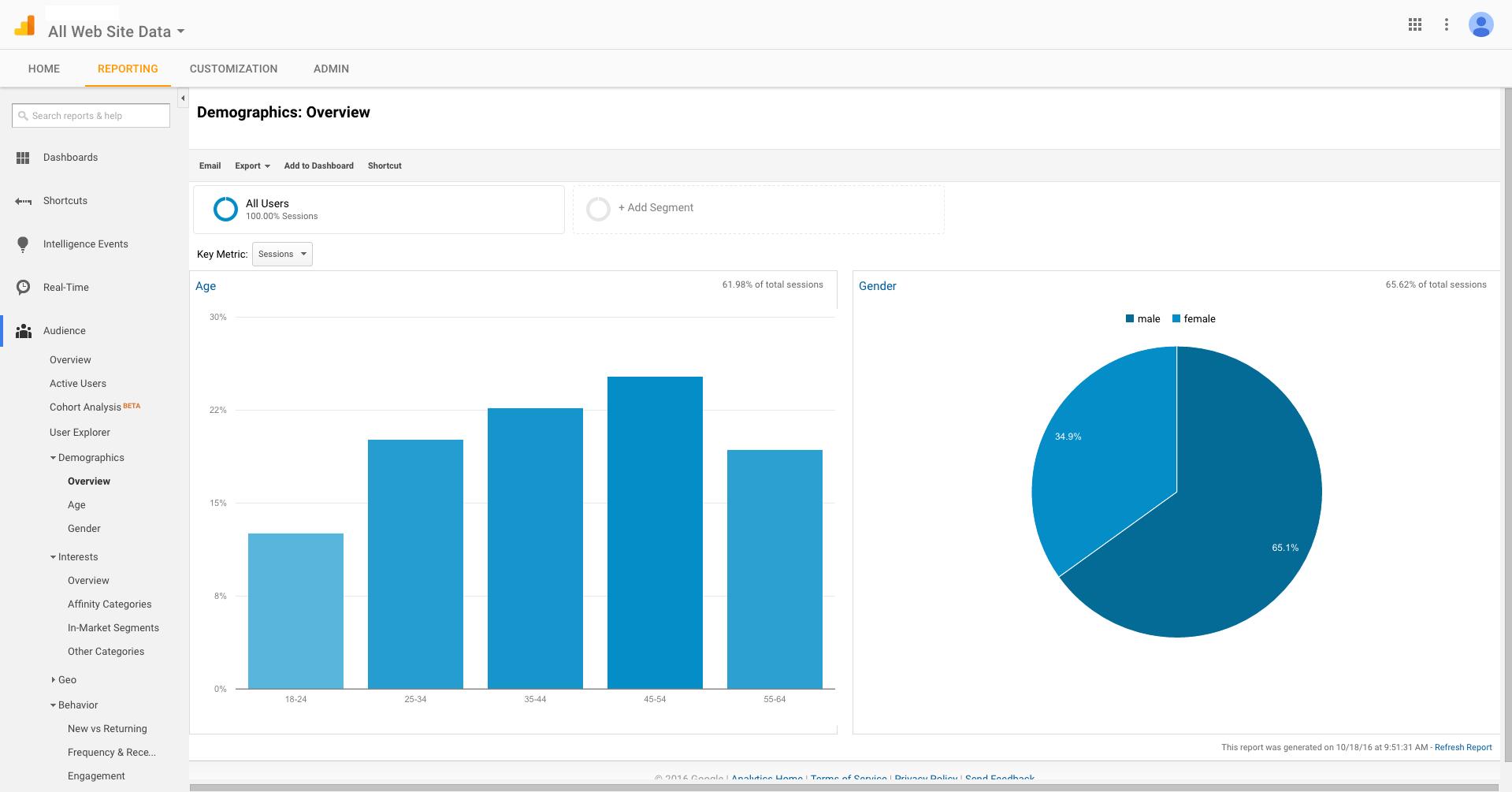 Web Analytics - Google Analytics