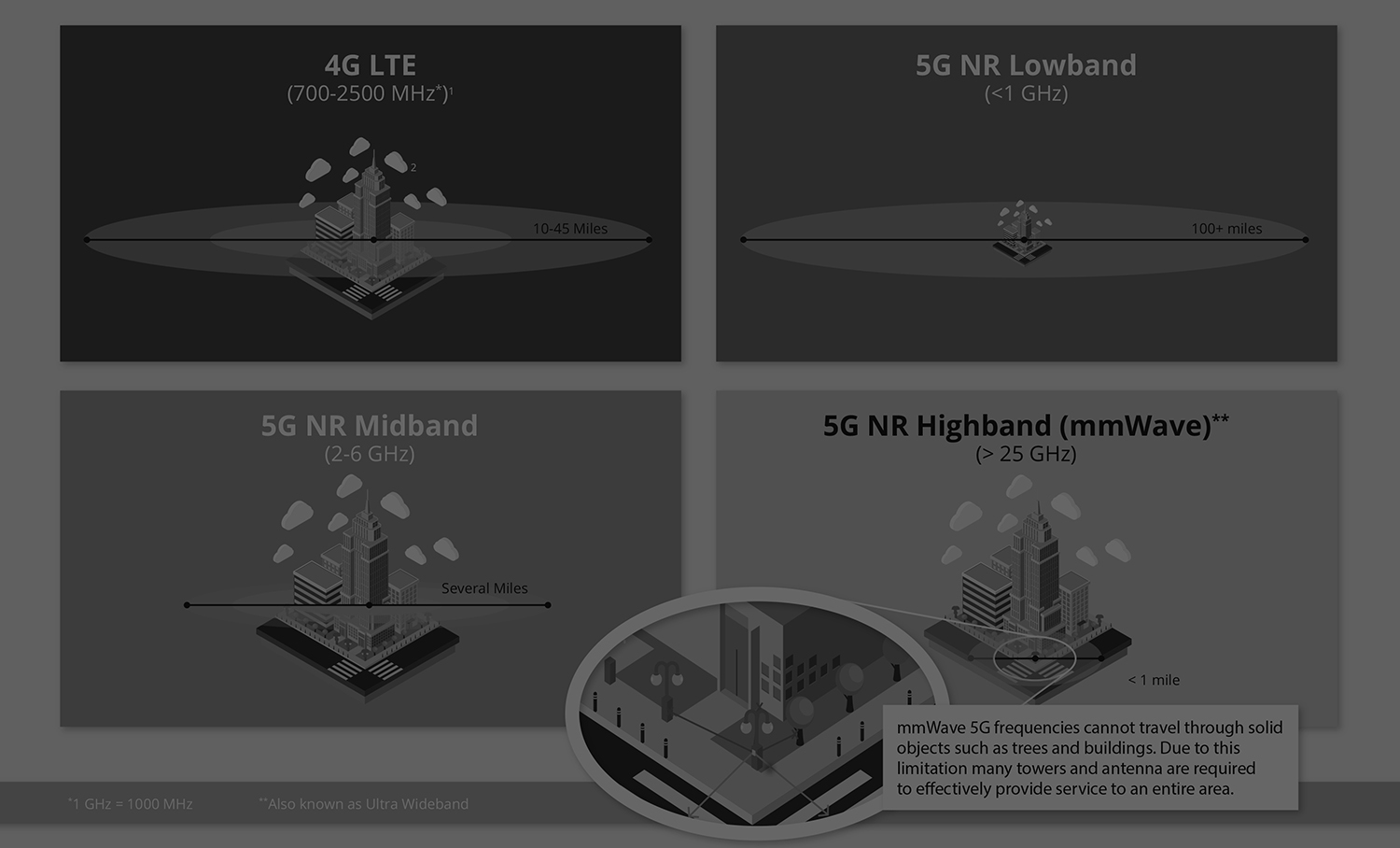 Demystifying 5G