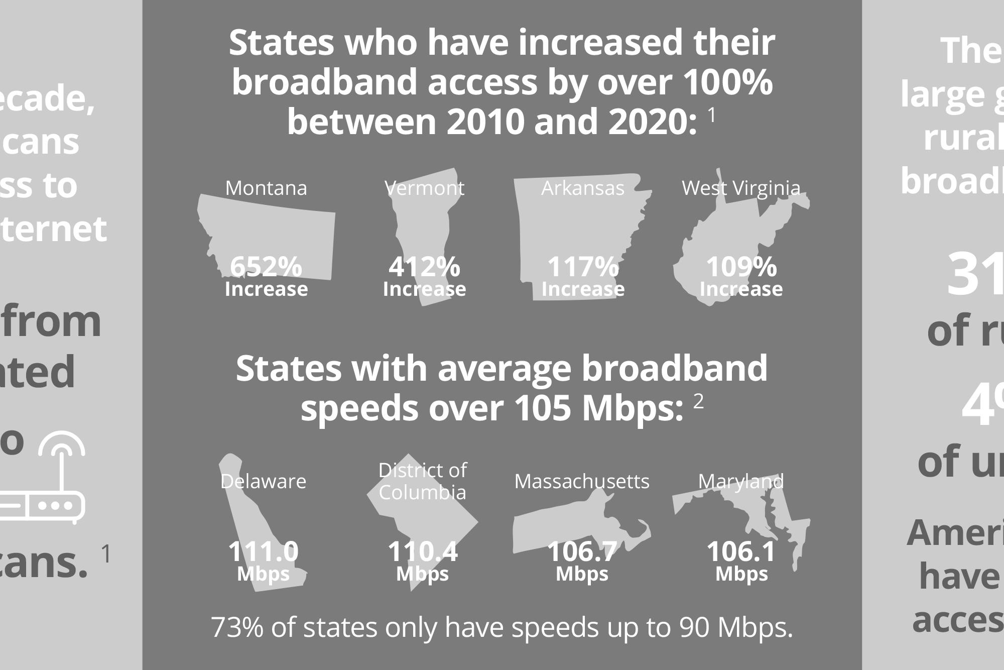 Increasing Broadband Access in Rural Communities